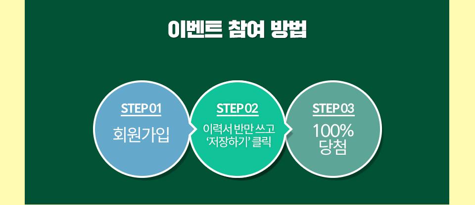 이벤트 참여 방법 : STEP 01 회원가입 > STEP 02 이력서 반만 쓰고 저장하기 클릭 > STEP 03 100% 당첨
